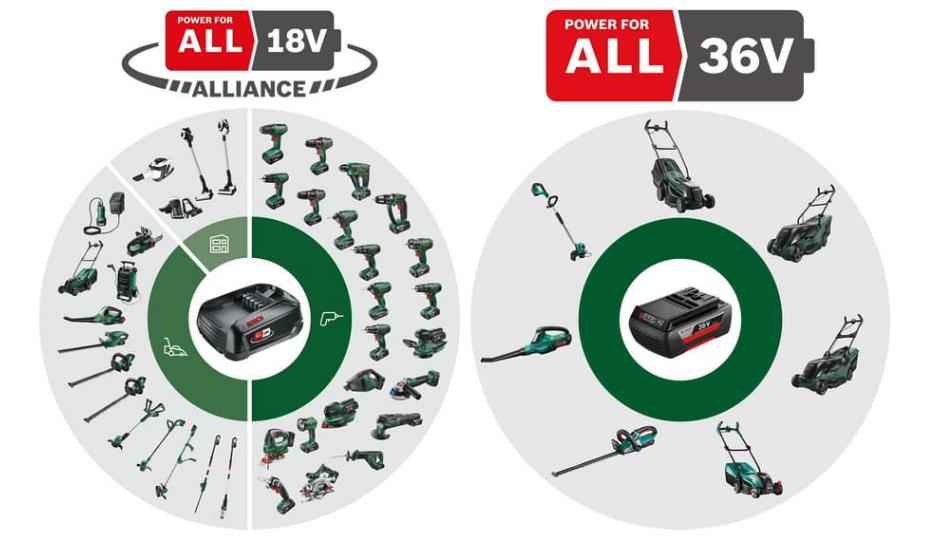 18V und 36V Power for All