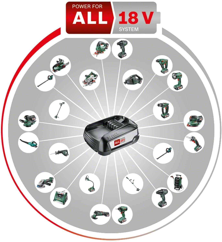 18V Power for all