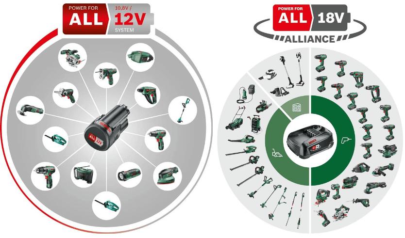 Bosch 12V und 18V Akku Kettensägen